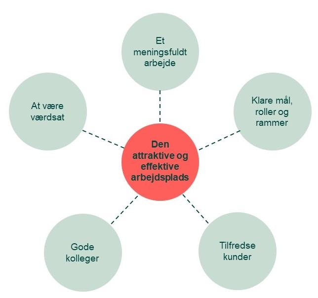 Den attraktive og effektive arbejdsplads - effektive arbejdspladser