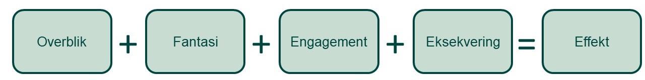 Engagement, eksekvering er lig effekt I - Forandringsledelse