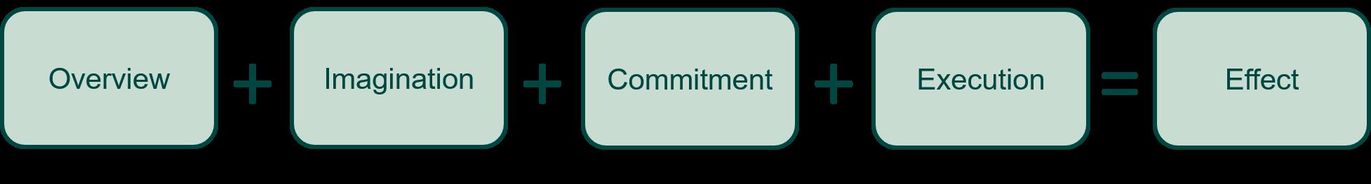 Change management - Engagement, eksekvering er lig effekt vers. 2