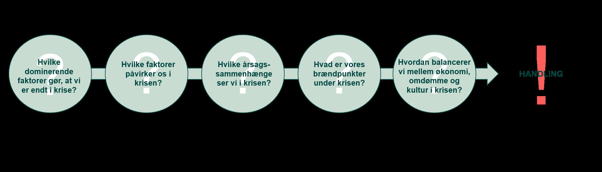 5 afdækkende spørgsmål - Forandringsledelse