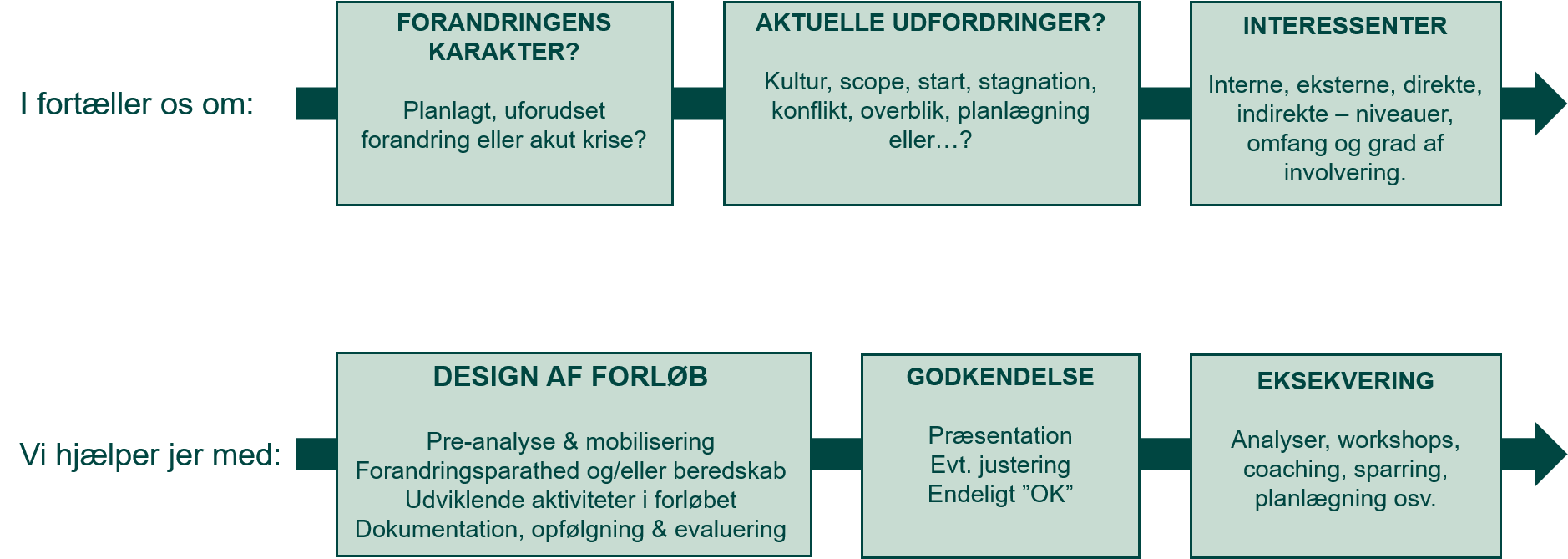 Model - Forandringsprocessen