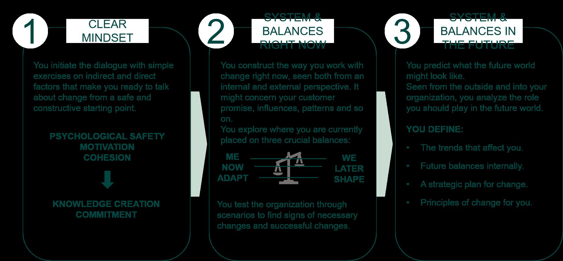 Change management - Inthrface model - Parat til forandringer LIGE NU