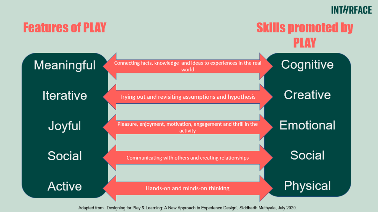 Designing for Play & Learning